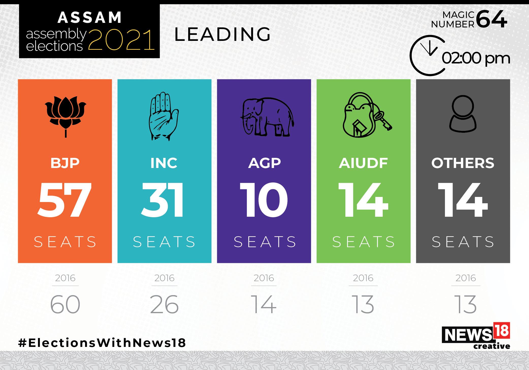 Assam Election Results 2021 HIGHLIGHTS: BJP-led alliance set to form govt; All eyes on CM selection