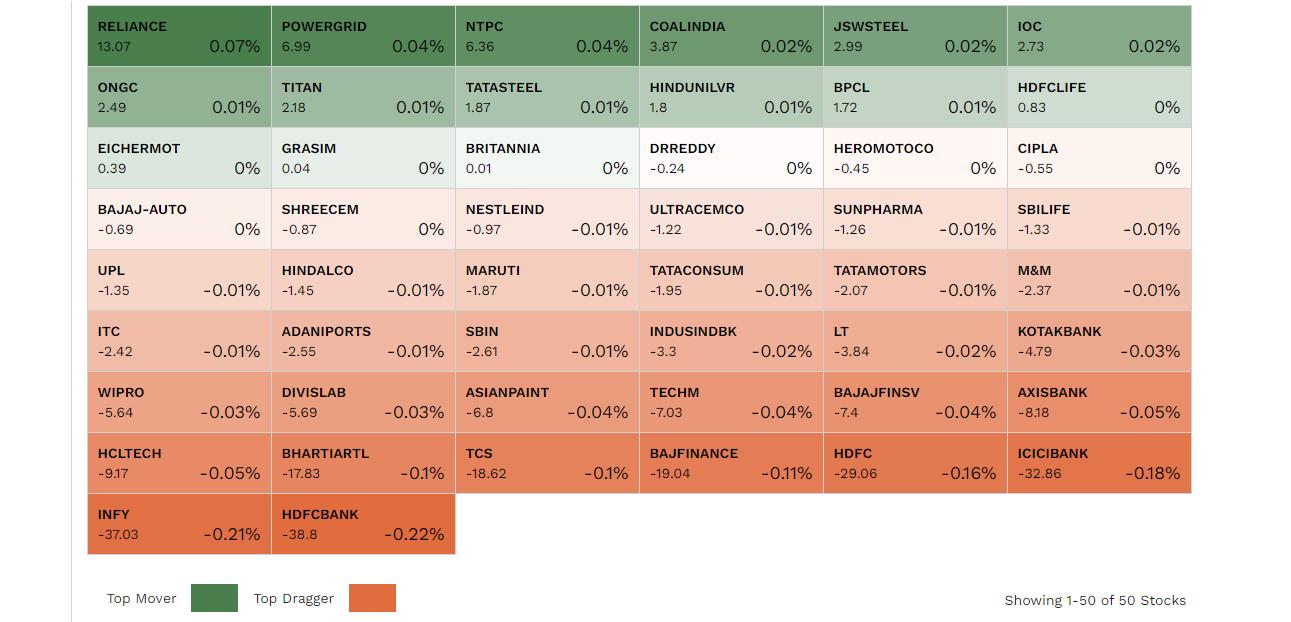 Stock Market Highlights: Sensex ends 410 points lower, Nifty slips below 17,750 as market halts 3-day winning run