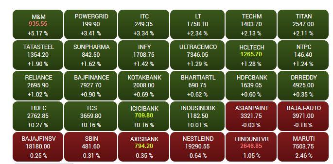 Market Highlights: Sensex settles at 60,766; Nifty at 18,173; Tata Motors zooms 21%