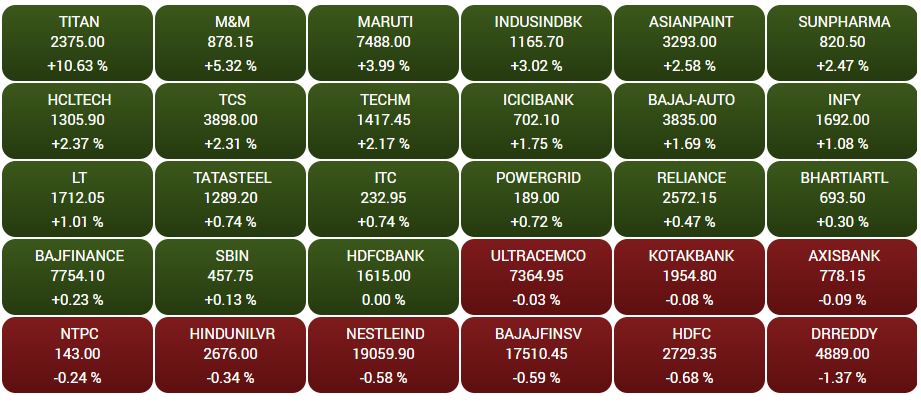 Stock Market Highlights: Sensex ends 488 points higher, Nifty50 reclaims 17,750 amid buying across sectors; Titan jumps 11%