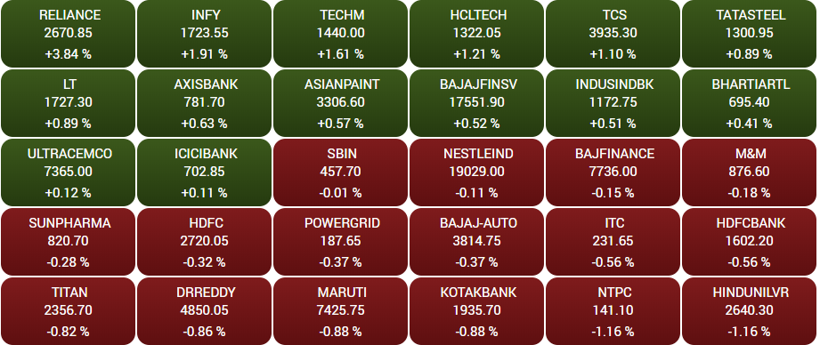 Stock Market Highlights: Nifty50 hits record closing high of 17,895, Sensex jumps 381 points after RBI announcements