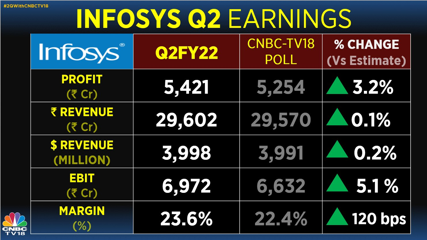 India Inc Earnings Highlights: Infosys beats Street estimate with net profit of Rs 5,421 crore, ups revenue guidance