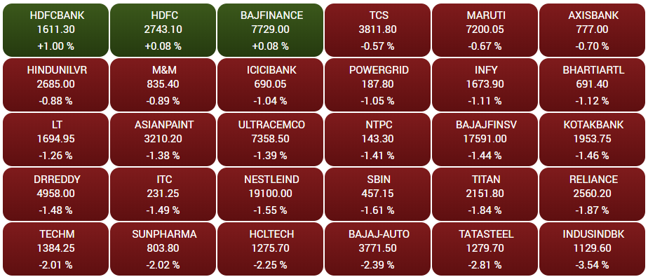 Stock Market Highlights: Sensex ends 555 points lower, Nifty50 cracks below 17,650 as market snaps two-day winning run