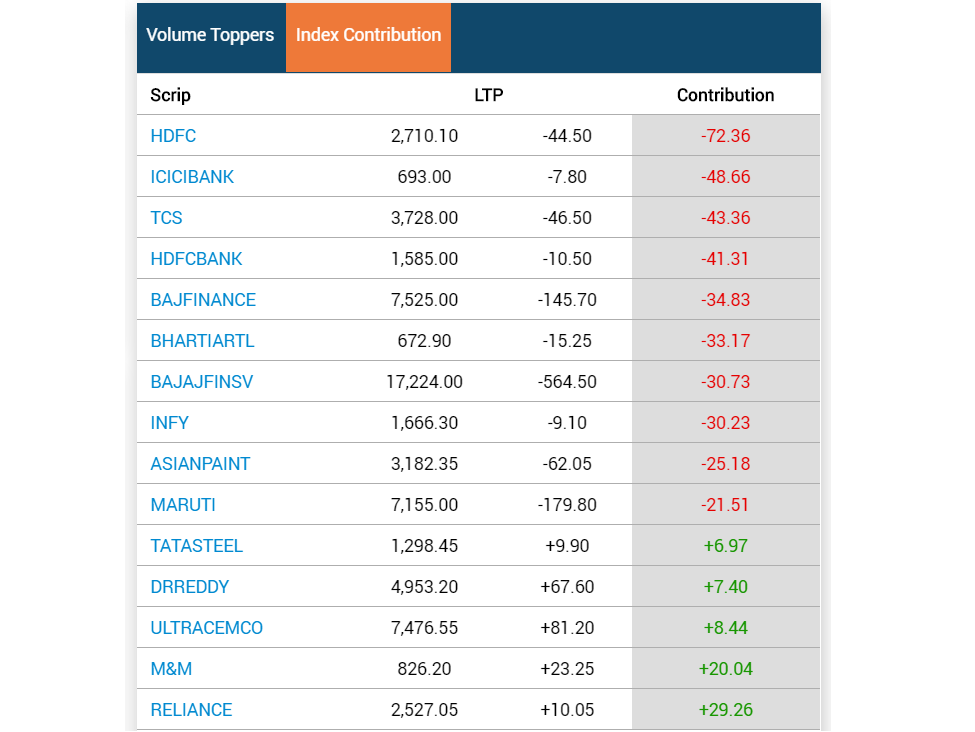 Stock Market Highlights: Sensex ends 361 points lower, Nifty50 cracks below 17,550 as market extends losses to fourth day