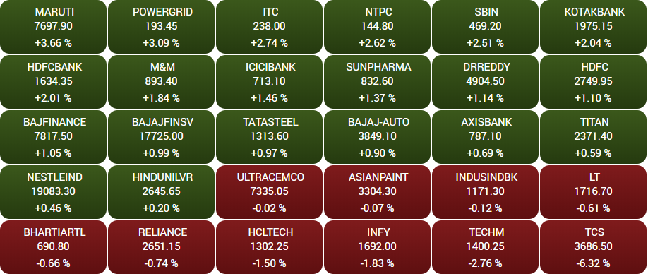 Stock Market Highlights: Sensex ends 77 points higher as market extends gains to third day in a row