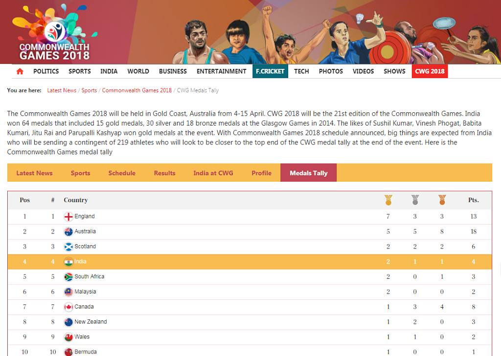 2019 commonwealth games medal tally
