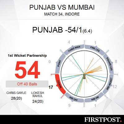 Kings XI Punjab vs Mumbai Indians, Match 34, IPL 2018