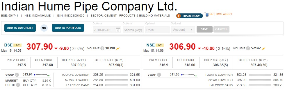 Buzzing:  Shares of Indian Hume Pipe Company declined 4 percent intraday as company received cancellation of letter of acceptance from Madhya Pradesh Jal Nigam Maryadit. 