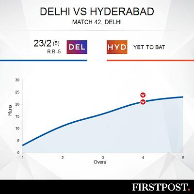 Pant ton powers Delhi to 187/5 against Hyderabad