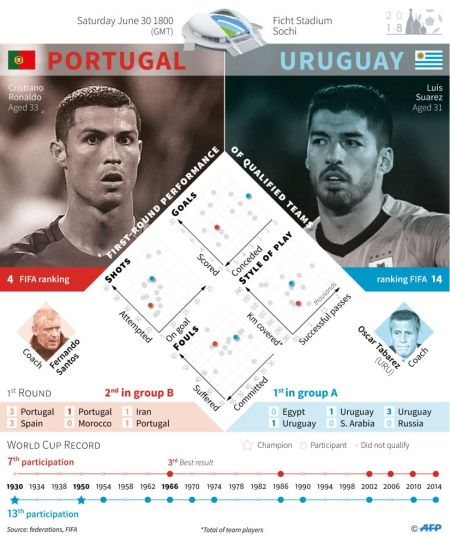 Ronaldo's Portugal eliminated by Uruguay