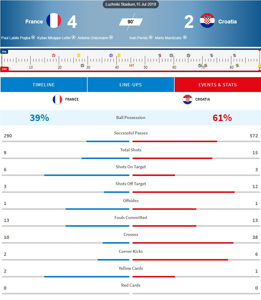 Behind the numbers for France and Croatia