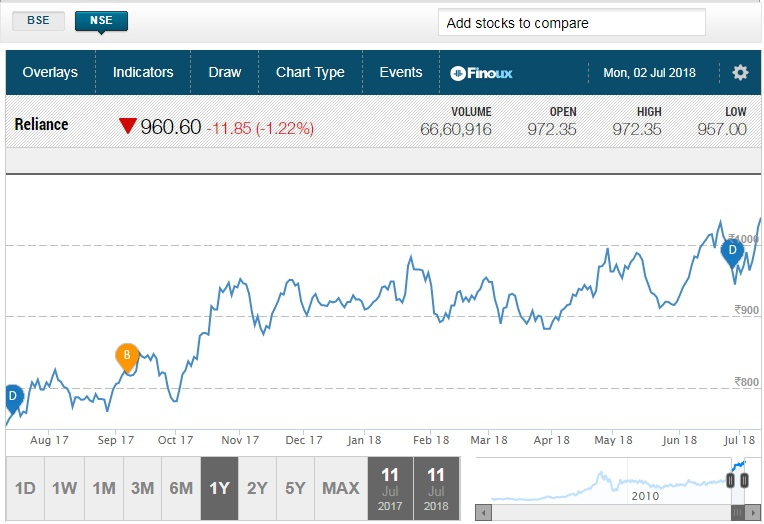 RIL stock chart: The share price of oil-to-telecom major Reliance Industries was on an upward journey for the fifth consecutive day on Thursday, which helped it become the second company to hit $100 billion market capitalisation after TCS.    Powered by RIL, the 30-share BSE Sensex hit a fresh record high of 36,545.20 while the 50-share NSE Nifty reclaimed the 11,000-mark for the first time since February 1, 2018.    The rally in RIL stock started after its annual general meeting that took place on July 5.    It rallied 2.5 percent to hit a fresh record high of Rs 1,062 today and taking total five-day gains to 10 percent. This could be due to an aggressive plan announced in the AGM and ahead of its June quarter earnings.