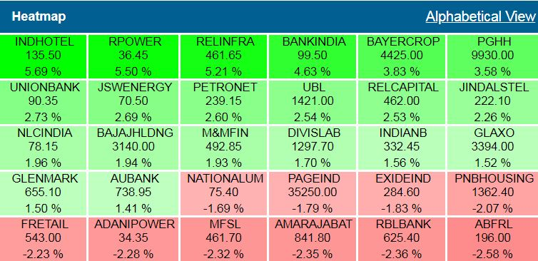BSE MidCap trades in the green, rises by 0.36%## BSEMidCaptrades in the green, rises by 0.36%
