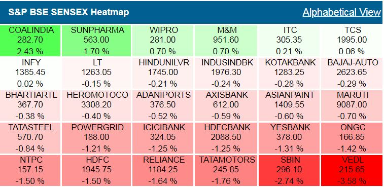 Top gainers and losers on BSE Sensex## Top gainers and losers on BSE Sensex