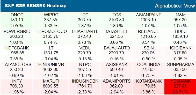 Yes Bank was the top Sensex loser, closed 29% lower, ONGC, Wipro top gainers## Yes Bank was the top Sensex loser, closed 29% lower, ONGC, Wipro top gainers