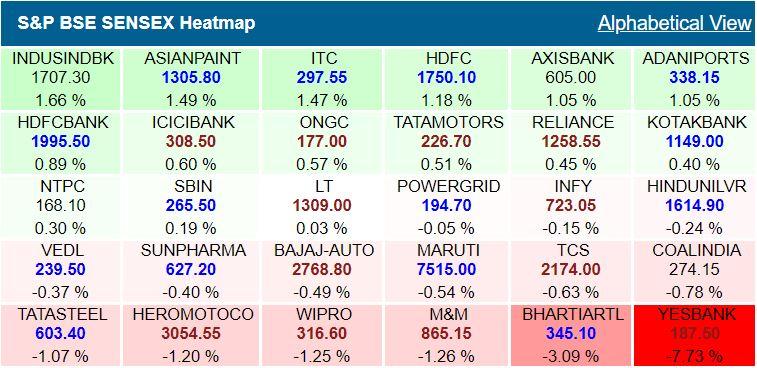 Sensex heatmap at 9.26 am: Yes Bank shares dip 8%, Airtel dips 3%, HDFC twins rise## Sensex heatmap at 9.26 am: Yes Bank shares dip 8%, Airtel dips 3%, HDFC twins rise
