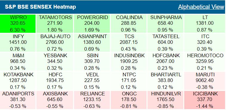 Wipro shares jump over 6% leading Sensex gainers## Wipro shares jump over 6% leading Sensex gainers
