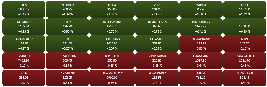 Market Update  Equities have extended their gains, with the Sensex rising over 100 points.    At 09:31 hrs IST, the Sensex is up 110.43 points or 0.31% at 35310.23, and the Nifty up 32.30 points or 0.30% at 10632.30. The market breadth is positive as 820 shares advanced, against a decline of 459 shares, while 52 shares were unchanged.    TCS, Yes Bank, Tech Mahindra and Zee are the top gainers, while Airtel, Axis Bank, and Bharti Infratel have lost the most.