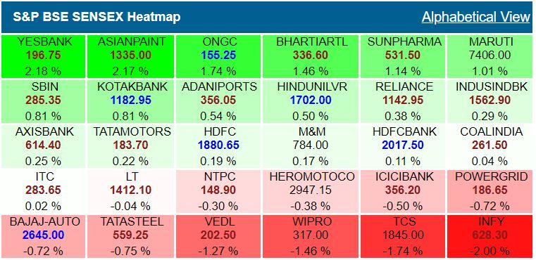 Sensex heatmap at 9.27 am: Yes Bank, Asian Paints up over 2%, Infosys top loser## Sensex heatmap at 9.27 am: Yes Bank, Asian Paints up over 2%, Infosys top loser