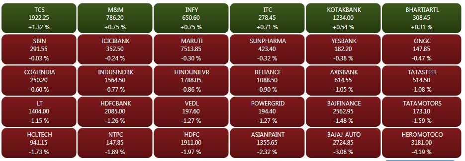 Sensex heatmap at 2.45 pm: TCS, M&M, Infosys, ITC gain, Hero MotoCorp, Bajaj Auto top losers## Sensex heatmap at 2.45 pm: TCS, M&M, Infosys, ITC gain, Hero MotoCorp, Bajaj Auto top losers