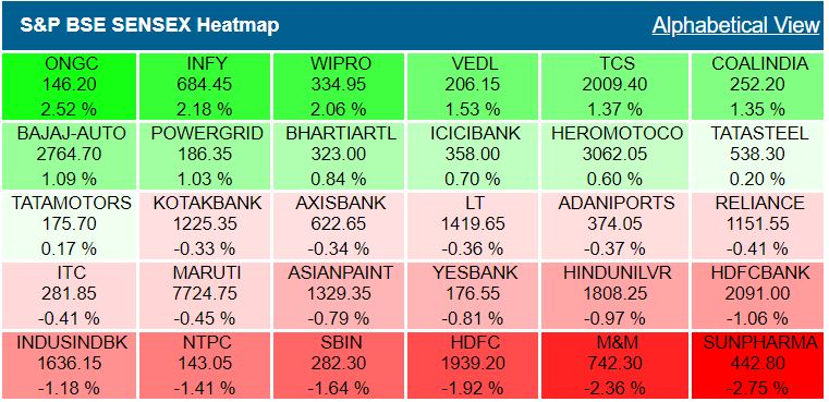 Sensex heatmap at close: ONGC, Infosys among top gainers, Sun Pharma, M&M lower## Sensex heatmap at close: ONGC, Infosys among top gainers, Sun Pharma, M&M lower