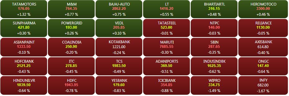 Sensex heatmap at 9.30 am: Tata Motors leads auto stocks, IT, HDFC twins dip## Sensex heatmap at 9.30am: Tata Motors leads auto stocks, IT, HDFC twins dip