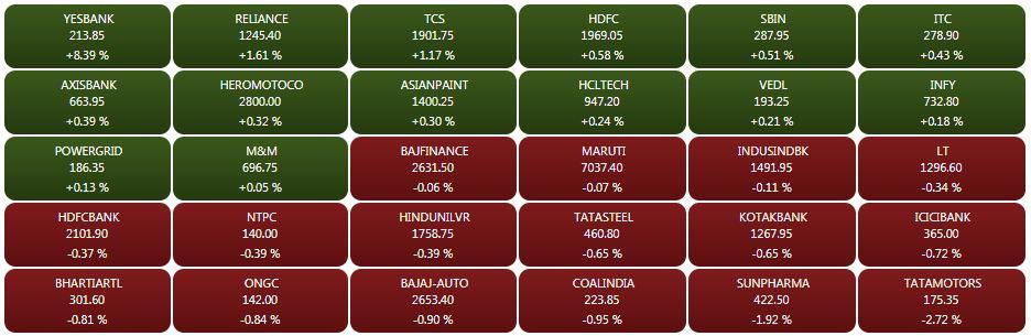 Sensex heatmap at close: Yes Bank tops with 8.4% gain, RIL up 1.6%, Tata Motors slips 3%## Sensex heatmap at close: Yes Bank tops with 8.4% gain, RIL up 1.6%, Tata Motors slips 3%