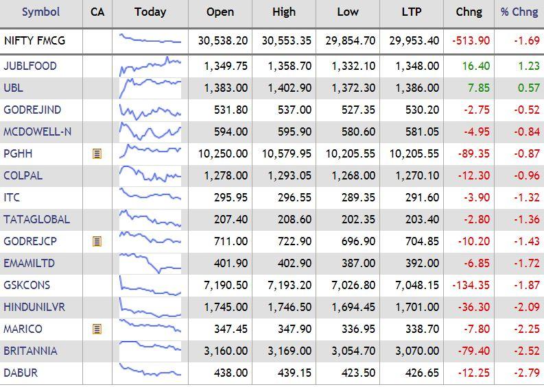 Nifty FMGC cap gains, dragged by HUL, ITC, Dabur and Britannia## Nifty FMGC cap gains, dragged by HUL, ITC,Daburand Britannia