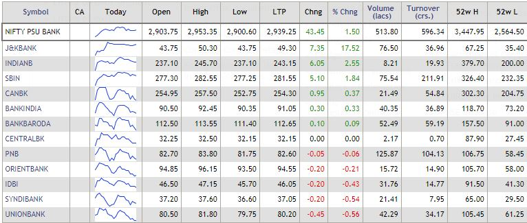 Nifty PSU Bank is the biggest sectoral gainer today. The index has gained 1.5 percent intraday led by 17.5 percent gain in J&K Bank.