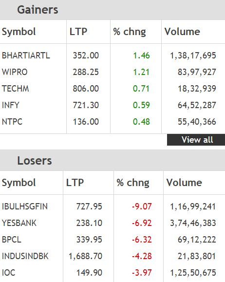 Top Nifty gainers and losers: IT stocks gain, OMCs, banks drag## Top Nifty gainers and losers: IT stocks gain, OMCs, banks drag