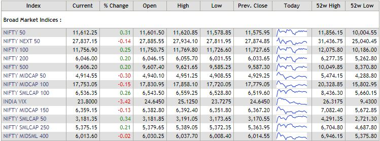 Broad market indices at this hour