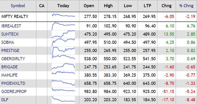 DLF, Godrej Propertiesdragged Nifty Realty index down## DLF, Godrej Propertiesdragged Nifty Realty index down