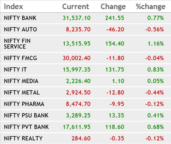 Sectoral Trend: Banks, IT indices gain, auto slip## Sectoral Trend: Banks, IT indices gain, auto slip