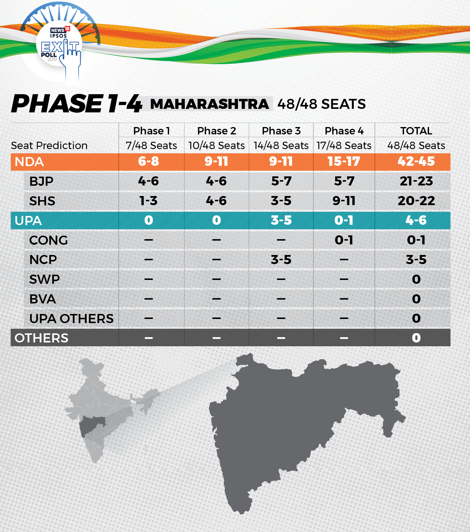 Exit Poll Results Maharashtra, Gujarat LIVE: West India to