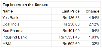 Top BSE Losers