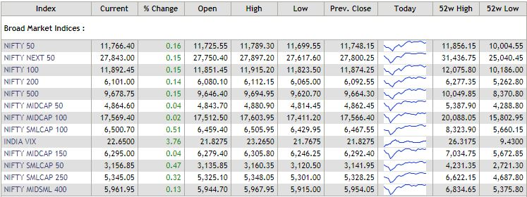 Broad market indices today