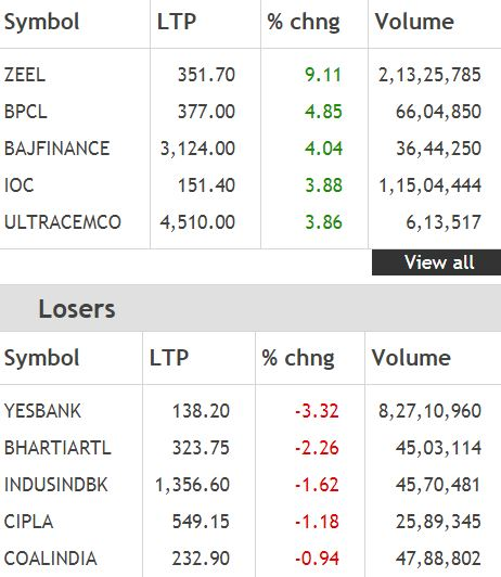 Top Nifty gainers and losers at closing bell##Top Nifty gainers and losers at closing bell