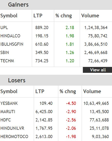 Top Nifty gainers and losers for the day## Top Nifty gainers and losers for the day