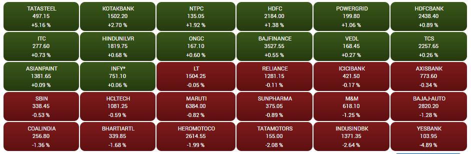 Sensex heatmap at close: Tata Steel gains over 5%, Yes Bank dips nearly 5%## Sensex heatmap at close: Tata Steel gains over 5%, Yes Bank dips nearly 5%