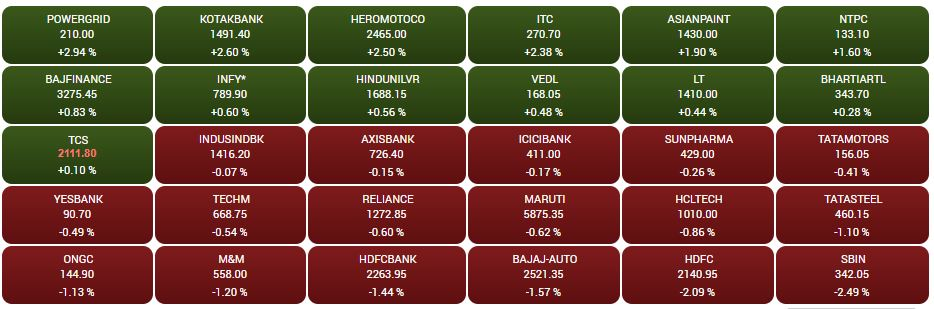 Sensex heatmap at close: SBI, HDFC, Bajaj Auto top losers, PowerGrid surges## Sensex heatmap at close: SBI, HDFC, Bajaj Auto top losers, PowerGrid surges