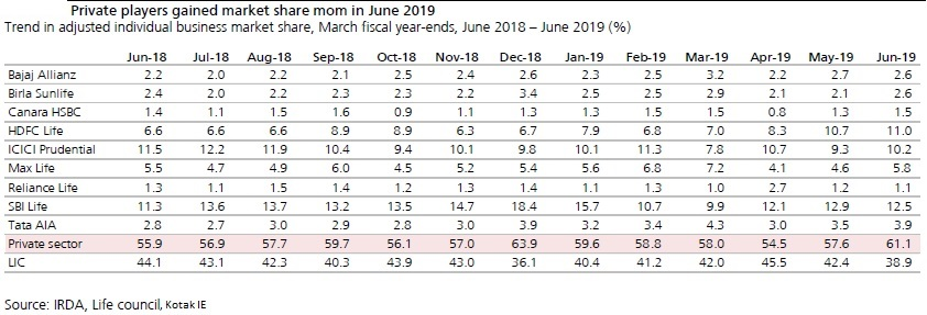 Private sector insurance players reported 24 percent YoY growth in individual APE in June 2019, gaining share from LIC.