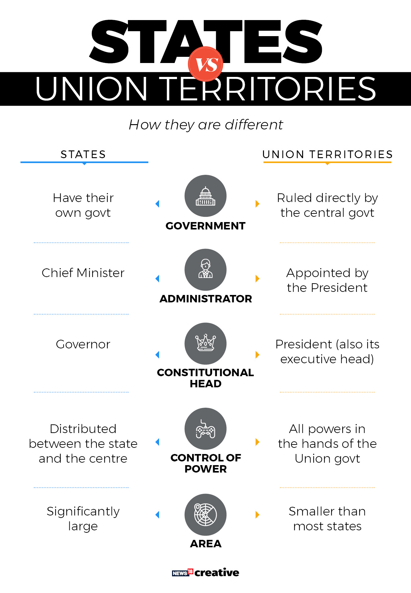 The difference between states and union territories## The difference between states and union territories