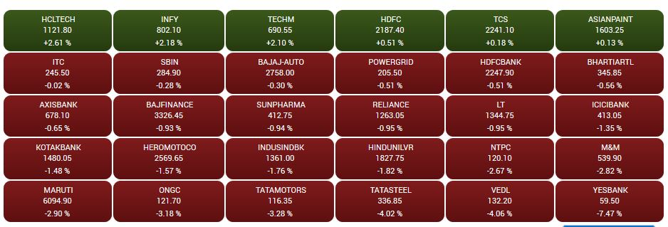 Sensex heatmap at close: HCL Tech, Infosys top gainer, Yes Bank dips 7.47%## Sensex heatmap at close: HCL Tech, Infosys top gainer, Yes Bank dips 7.47%