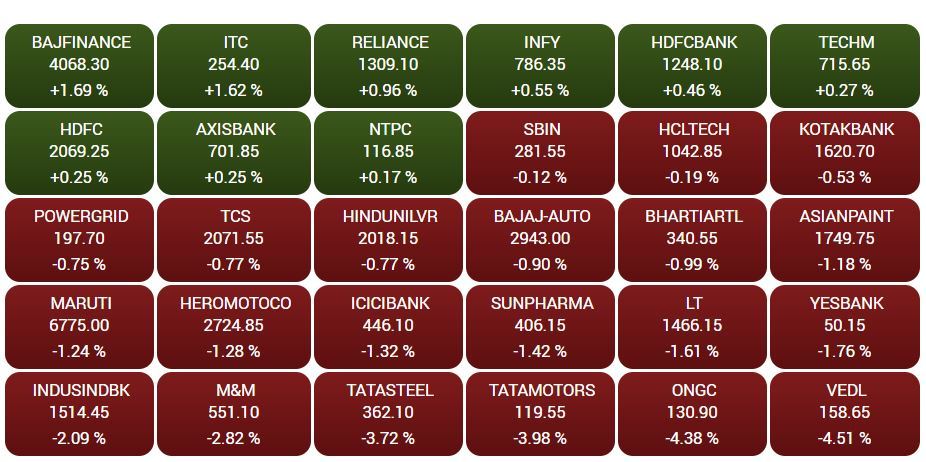 BSE Heatmap: Only 9 out of 30 BSE stocks in green today##BSE Heatmap: Only 9 out of 30 BSE stocks in green today