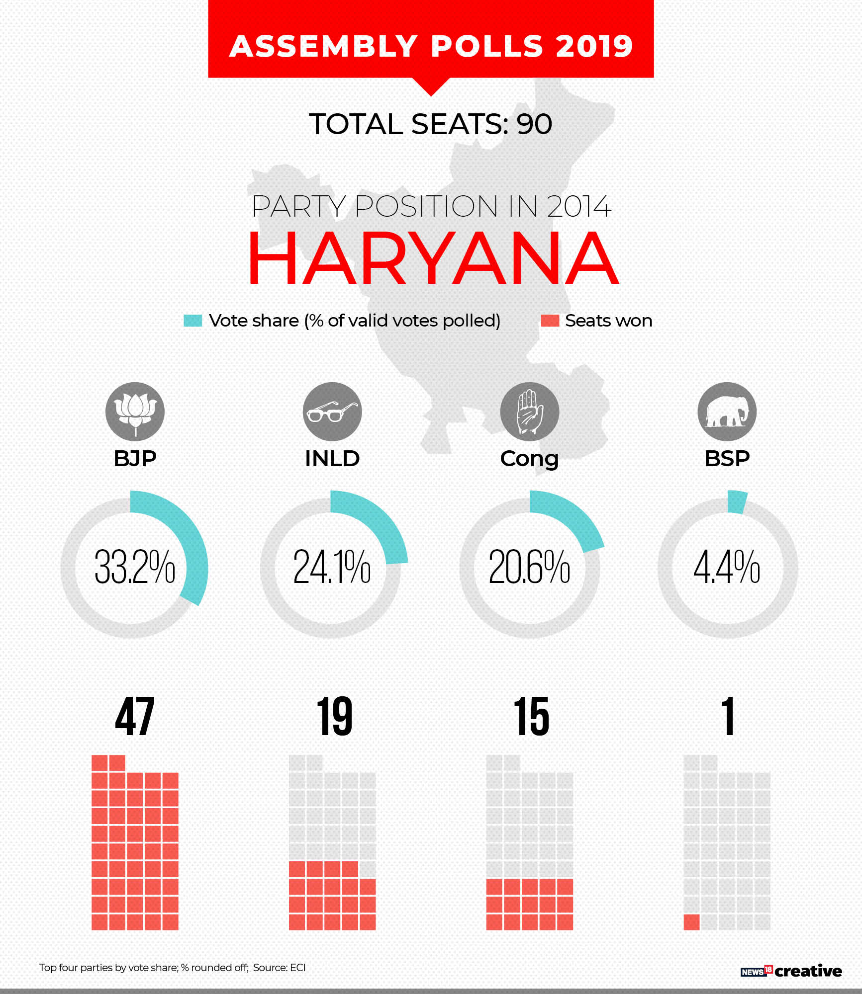 A snapshot of 2014 Haryana Assembly elections## A snapshot of 2014 Haryana Assembly elections