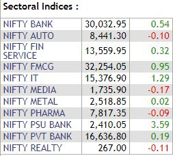 Nifty Indices Update: Nifty PSU Bank sees strong buyout while Nifty Media remains weak## Nifty Indices Update: Nifty PSU Bank sees strong buyout while Nifty Media remains weak  