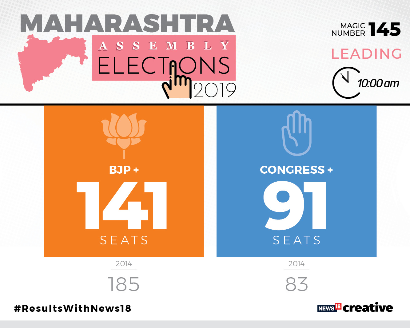 BJP-Shiv Sena ahead in 141 seats; Congress, NCP lead in 91 seats## BJP-Shiv Sena ahead in 141 seats; Congress, NCP lead in 91 seats  
