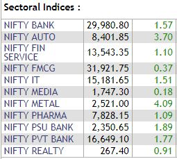 Nifty50 Sectoral Indices: All sectors remainin the green## Nifty50Sectoral Indices: All sectors remainin the green             All Nifty50 sectoral indices were trading in the green on Tuesday with Nifty Metal as the best-performing index as it rose over 4 percent. Nifty Auto was the second-best performing index, surging 3.7 percent on the back of strong gains in Tata Motors.