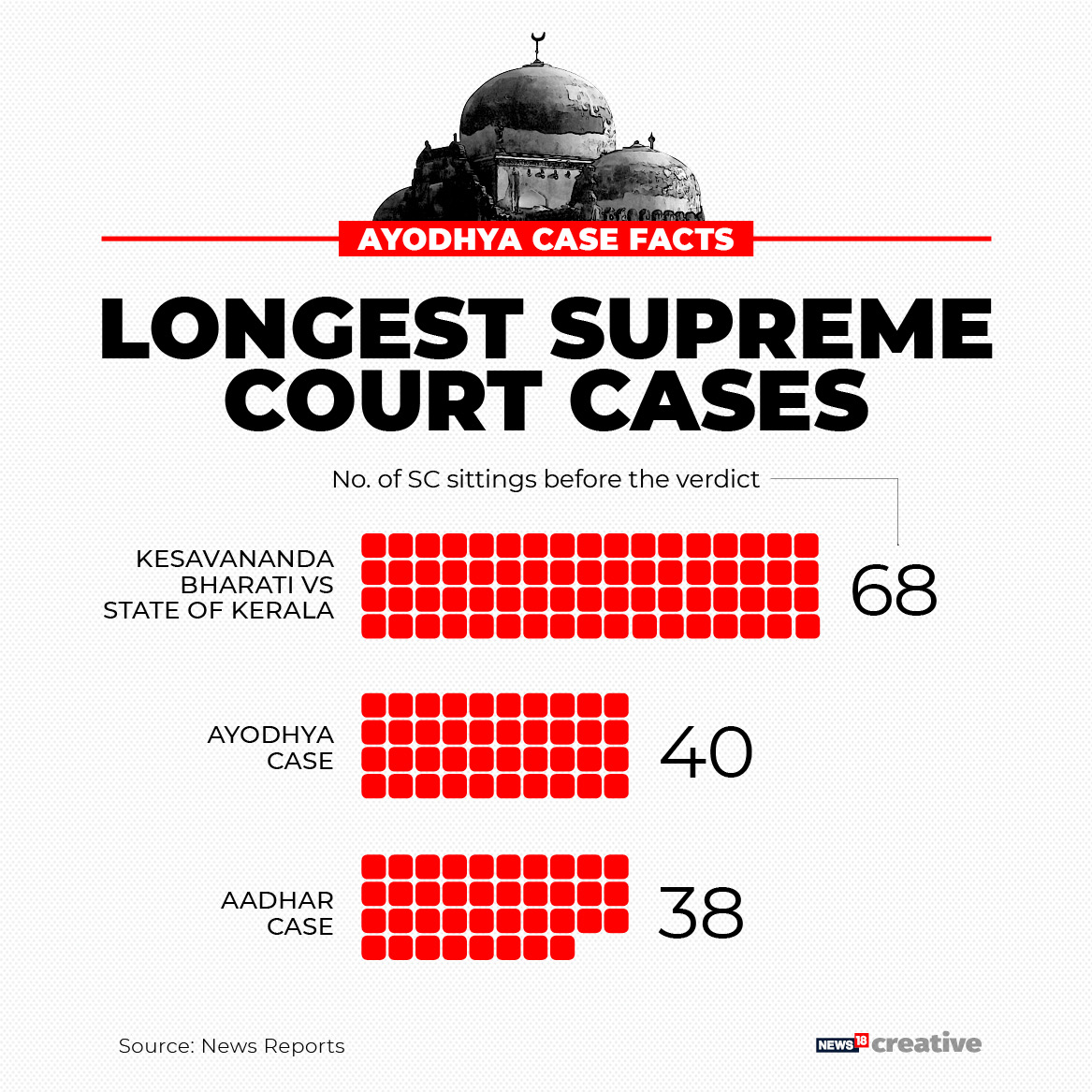40-day hearing in Ayodhya case was 2nd longest in SC's history## 40-day hearing in Ayodhya case was 2nd longest in SC's history       The hearing in the politically and religiously sensitive decades-old temple-mosque land dispute in Ayodhya was the second longest proceedings in the history of the Supreme Court which had lasted for 40 days. The high voltage hearing in the Ram Janambhoomi-Babri Masjid dispute had commenced on August 6 and concluded on October 16, and the apex court pronounced the verdict on Saturday.    The longest was the landmark Keshvanand Bharti case in 1973 during which the proceedings for propounding the doctrine of basic structure of the Constitution continued for 68 days.    The third longest hearing in the top court was on the validity of Aadhaar scheme and had lasted for 38 days in the top court. The bench also comprised Justices S A Bobde, D Y Chandrachud, Ashok Bhushan and S A Nazeer.