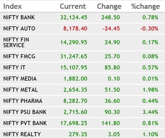 Sectoral Trend: PSU Bank and Metal indices rose the most## Sectoral Trend: PSU Bank and Metal indices rose the most